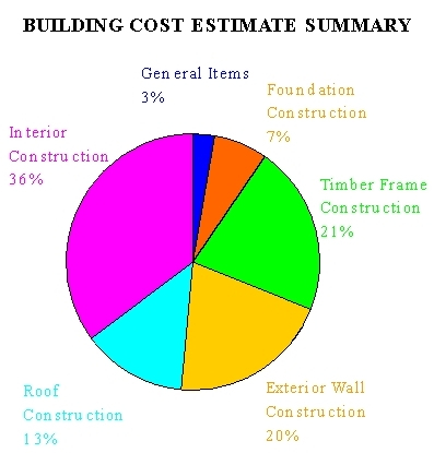 Timber Framing Terms  Vermont Timber Works